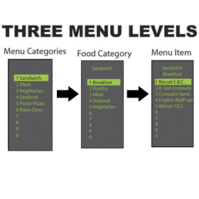Three Menu Levels
