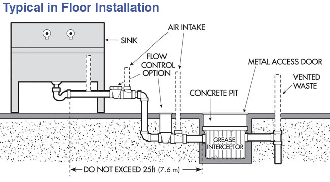 Typical In Floor Installation